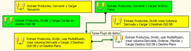 TareasConRestricc2