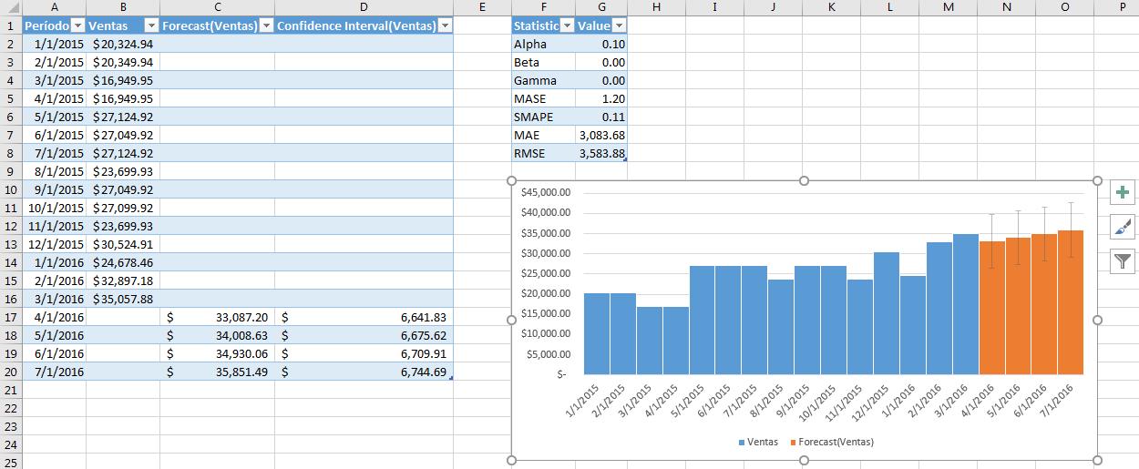 Hojas de pronóstico en Excel 2016 (2/2) | Amby.net